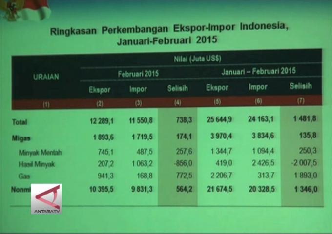 Nilai Ekspor Indonesia Menurun