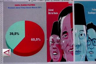 TKD:  Jokowi-Ma'ruf unggul di Jatim