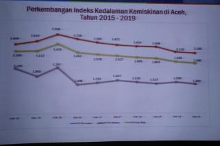Aceh bertahan di 10 besar Provinsi penurunan kemiskinan tertinggi