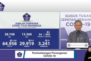 Bertambah 814, total pasien sembuh COVID-19 menjadi 29.919 orang