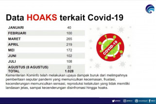 Kominfo catat 1.028 berita hoaks terkait COVID-19