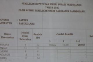 Pilkada Pandeglang akan diikuti 904.782 pemilih