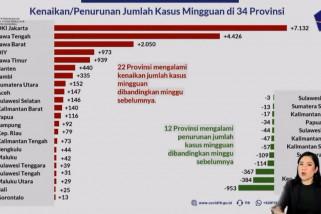 6 Provinsi teratas kenaikan kasus COVID-19 di Pulau Jawa