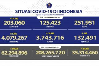 Ada tambahan 5.436 kasus konfirmasi positif COVID-19 - ANTARA News