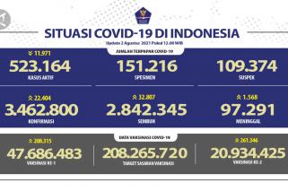 Kasus konfirmasi positif COVID-19 hari ini bertambah 22.404