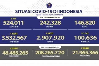 34.251 orang sembuh dari COVID-19 pada 4 Agustus