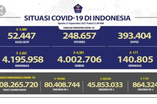 6.581 orang sembuh dari COVID-19 pada 21 September