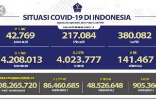 Kasus sembuh COVID-19 bertambah 2.976 orang